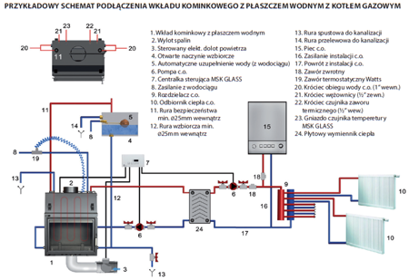 KONS Wkład kominkowy 17kW MBA PW z płaszczem wodnym, wężownicą (szyba prosta) - spełnia anty-smogowy EkoProjekt 30066817