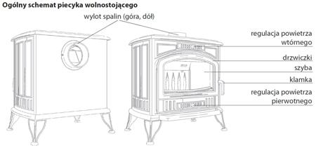Piec wolnostojący koza 10kW K9 z dolotem powietrza ASDP z wylotem spalin fi 130 - spełnia anty-smogowy EkoProjekt 30041478