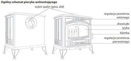 Piec wolnostojący koza 7kW - spełnia anty-smogowy EkoProjekt 30060593